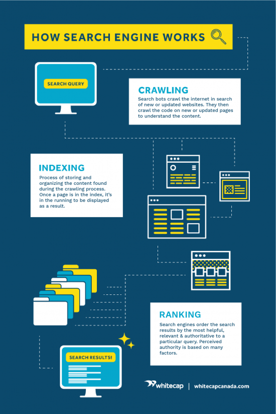 Graphic explaining how search engines work. Crawling, indexing and ranking.