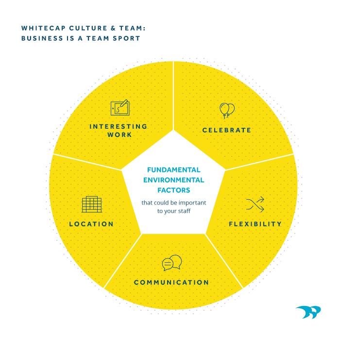 Work Culture Team Chart