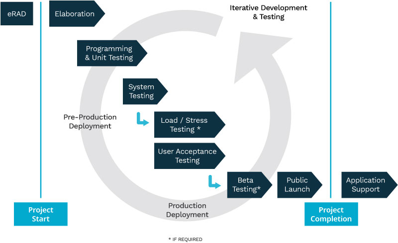 Graphic representing the waterfall development process.
