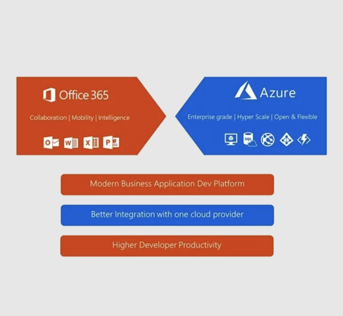Graphic showing Office 365 apps integrated under one cloud provider, Microsoft Azure.