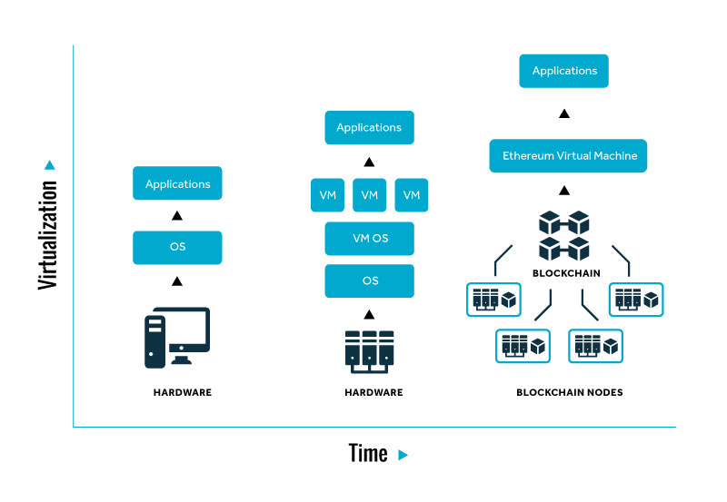 image of network of blockchain