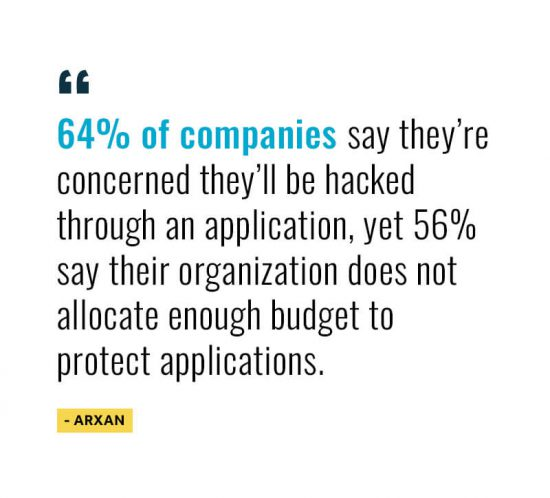 65% of companies say they're concerned they'll be hacked through an application, yet 56% say their organization doe not allocate enough budget to protect applications.