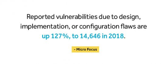 Reported vulnerabilities due to design, implementation, or configuration flaws are up 127%, to 14,646 in 2018.