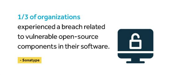 1/3 of organizations experienced a breach related to vulnerable open-source components in their software.