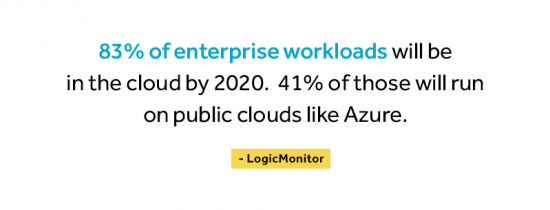 83 precent of enterprise workloads will be in the cloud by 2020. 41% of those will run on public clouds like Azure. Source is Logic Monitor.