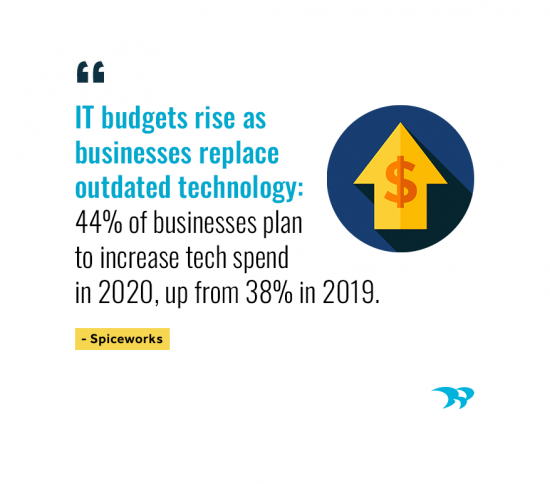 IT budgets rise as businesses replace outdated technology. 44% of businsses plan to increase tech spend in 2020, up from 38% in 2019. Spiceworks