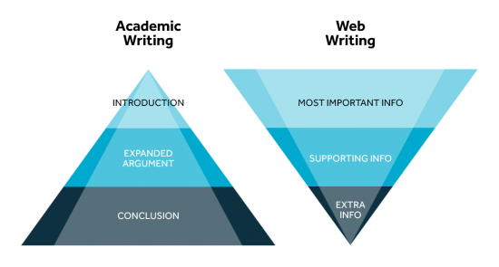 Pyramid representing academic writing starting with introduction, expanded argument and conclusion. Inverted pyramid represnting web writing with the most important info at the top followed my supporting info.