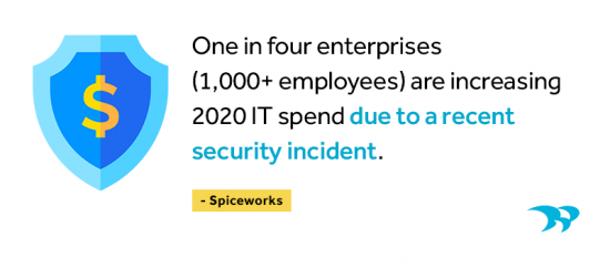 One in four enterprises are increasing 2020 IT spend due to a recent security incident. Spiceworks