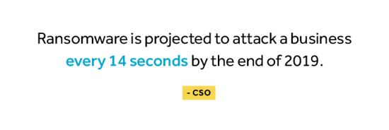 Ransomware is projected to attack a business every 14 seconds by the end of 2019 according to CSO.