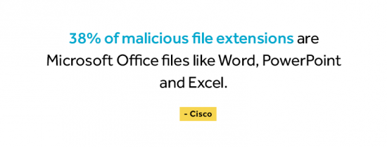 38% of malicious file extensions are Microsoft Office files like Word, PowerPoint and Excel according to Cisco.