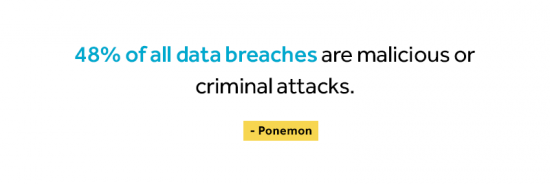 48% of all data breaches are malicious or criminal atacks according to Ponemon.