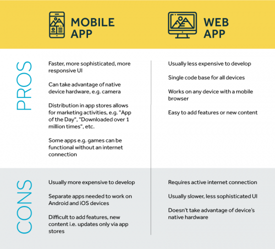 Table comparing the pros and cons of mobile and web apps.