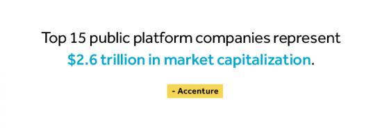 Top 15 public platform companies represent $2.6 trillion in market capitalization, according to Accenture