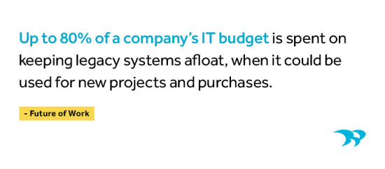 """Up to 80% of a company's IT budget is spent on keeping legacy systems afloat, when it could be used for new projects and purchases."" Future of Work"