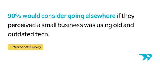 90% would consider going elsewhere if they perceived a small business was using old and outdated tech. Microsoft survey