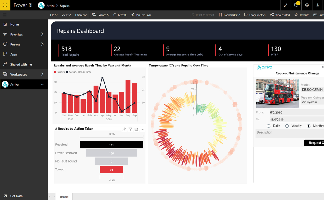 A sample Power BI dashboard.