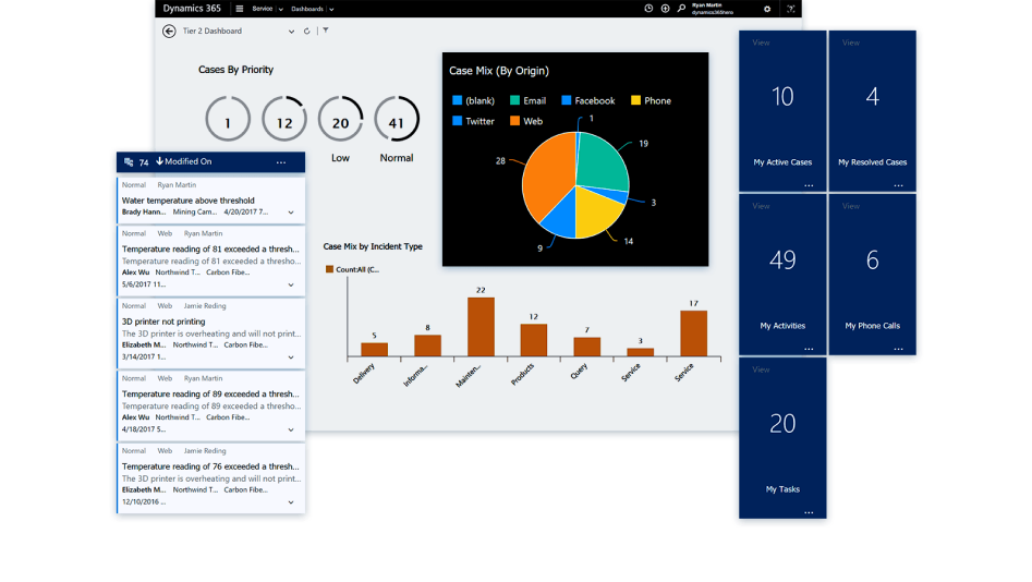 A sample Dynamics 365 CRM dashboard.