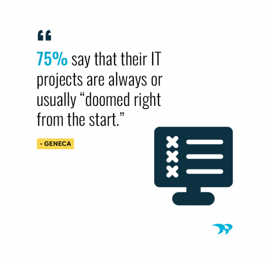 75% say that their IT projects are always or usually doomed right from the start. Geneca Survey