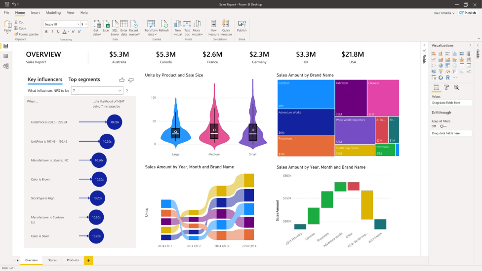 Sample Power BI dashboard.