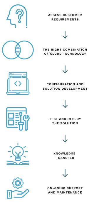 Cloud solutions diagram