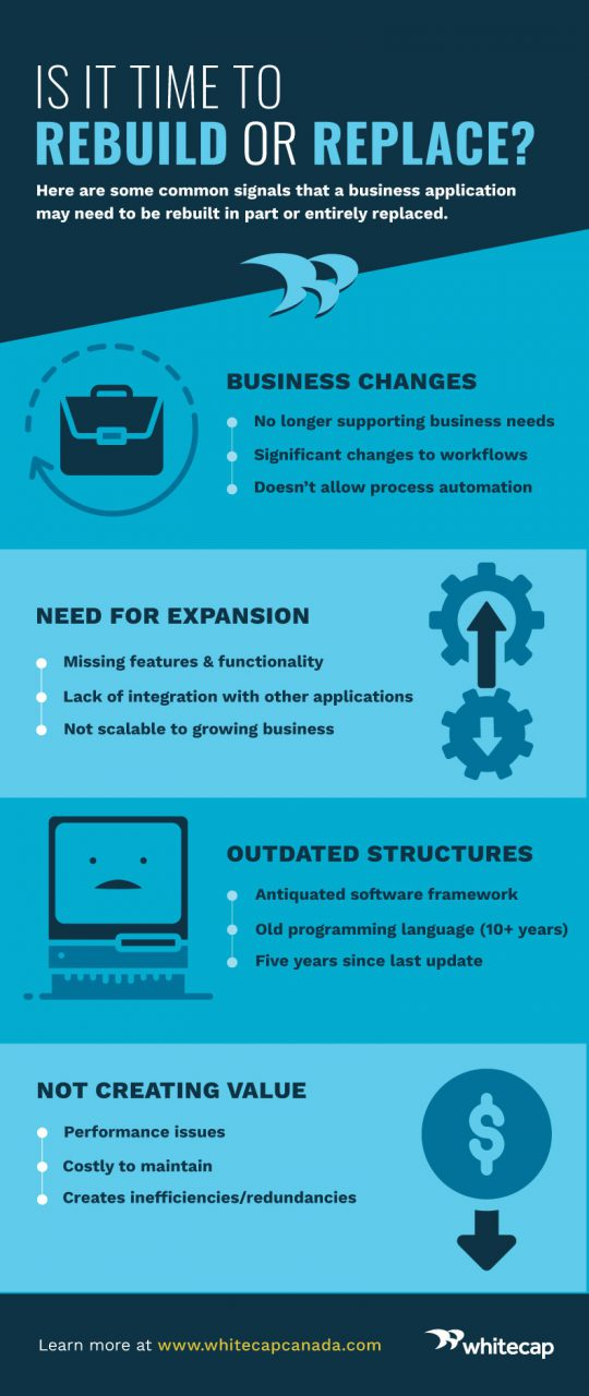 Infographic outlining some of the comon signals that it's time to rebuild or replace a custom business application.