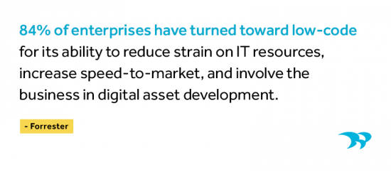 84% of enterprises have turned toward low-code for its ability to reduce strain on IT resources, increase speed to market, and involve the business in digital asset development. Forrester