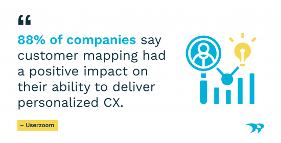 88% of companies say customer mapping had a positive impact on their ability to deliver personalized CX. Econsultancy