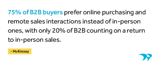 According to McKinsey, 75% of B2B buyers  prefer purchasing and remote sales interactions instead of in-person ones, with only 20% of B2B counting on a return to in-person sales.