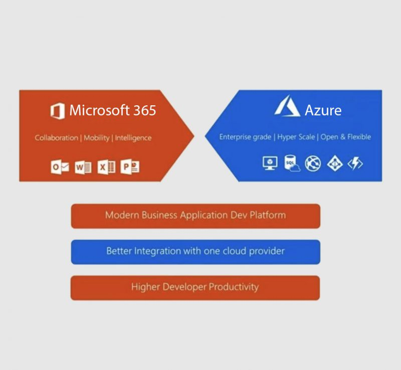 Office 365 and Azure diagram