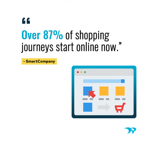 Over 87% of shopping journeys start online now. SmartCompany