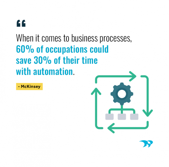 When it comes to business processes, 60% of occupations could save 30% of their time with automation. McKinsey