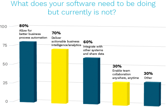 1.	What does your software need to be doing but currently is not? 80% said a.	Allow for better business process automation.