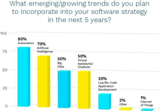 2. What emerging/growing trends do you plan to incorporate into your software strategy in the next 5 years? 80% said automation.