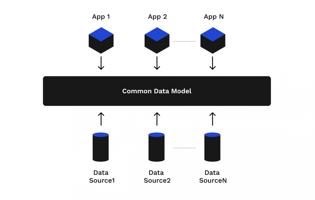 Illustration of the Common Data Model (CDM)